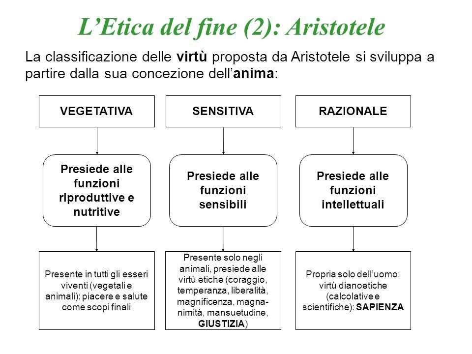 L'Etica del fine (2): Aristotele