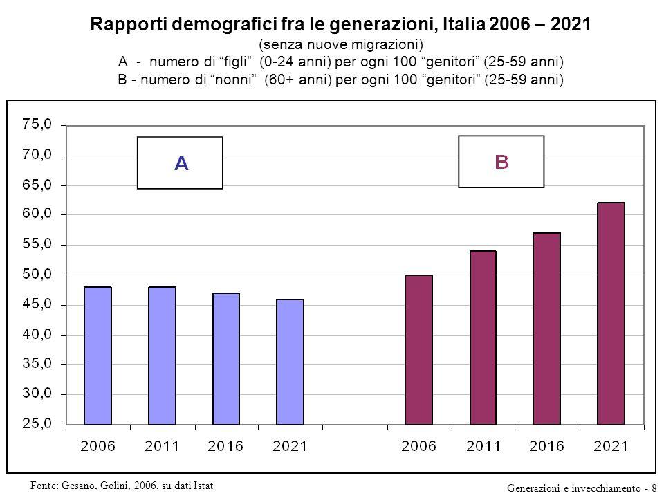 Rapporti demografici fra le generazioni, Italia 2006 – 2021 (senza nuove migrazioni) A - numero di figli (0-24 anni) per ogni 100 genitori (25-59 anni) B - numero di nonni (60+ anni) per ogni 100 genitori (25-59 anni)