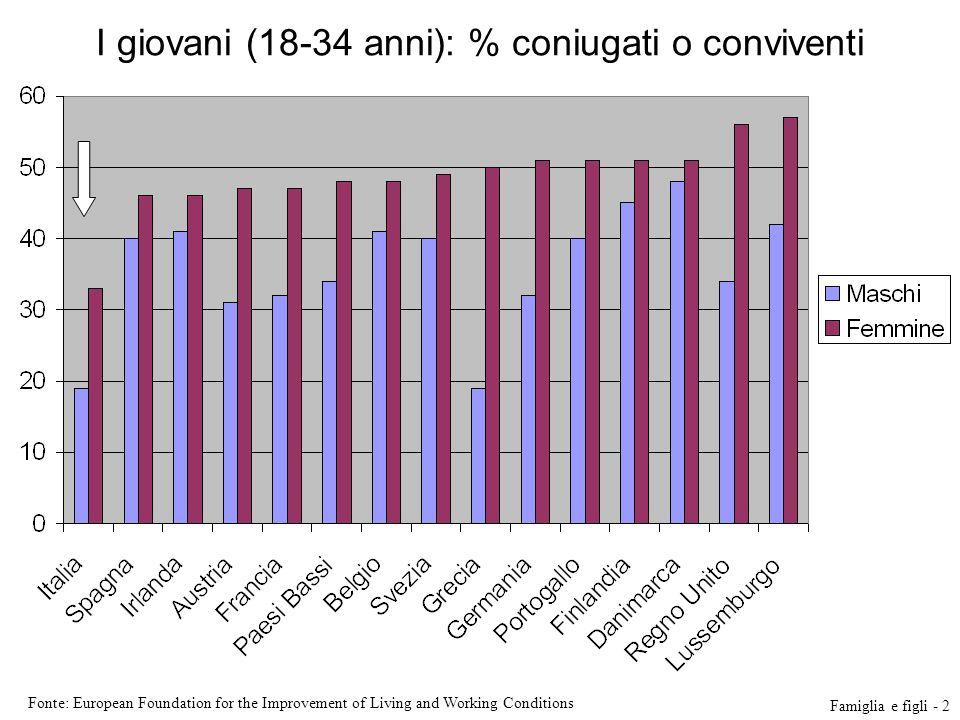 I giovani (18-34 anni): % coniugati o conviventi