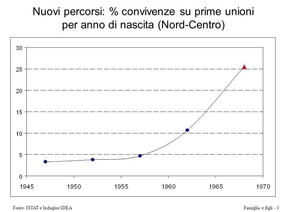 Nuovi percorsi: % convivenze su prime unioni per anno di nascita (Nord-Centro)
