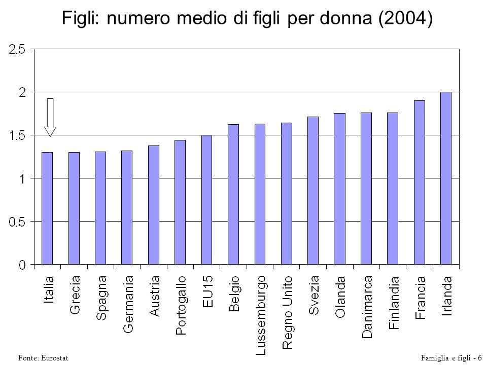 Figli: numero medio di figli per donna (2004)
