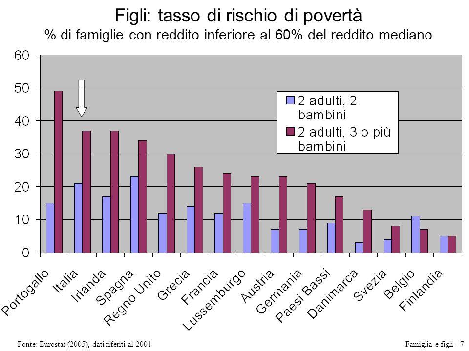 Figli: tasso di rischio di povertà % di famiglie con reddito inferiore al 60% del reddito mediano