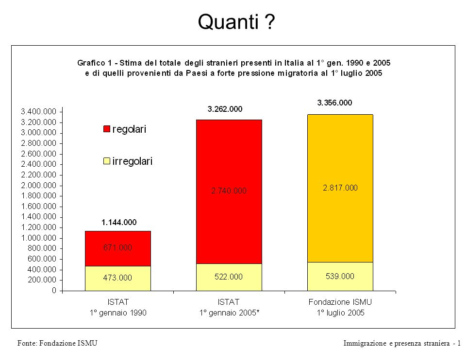 Quanti Fonte: Fondazione ISMU Immigrazione e presenza straniera - 1