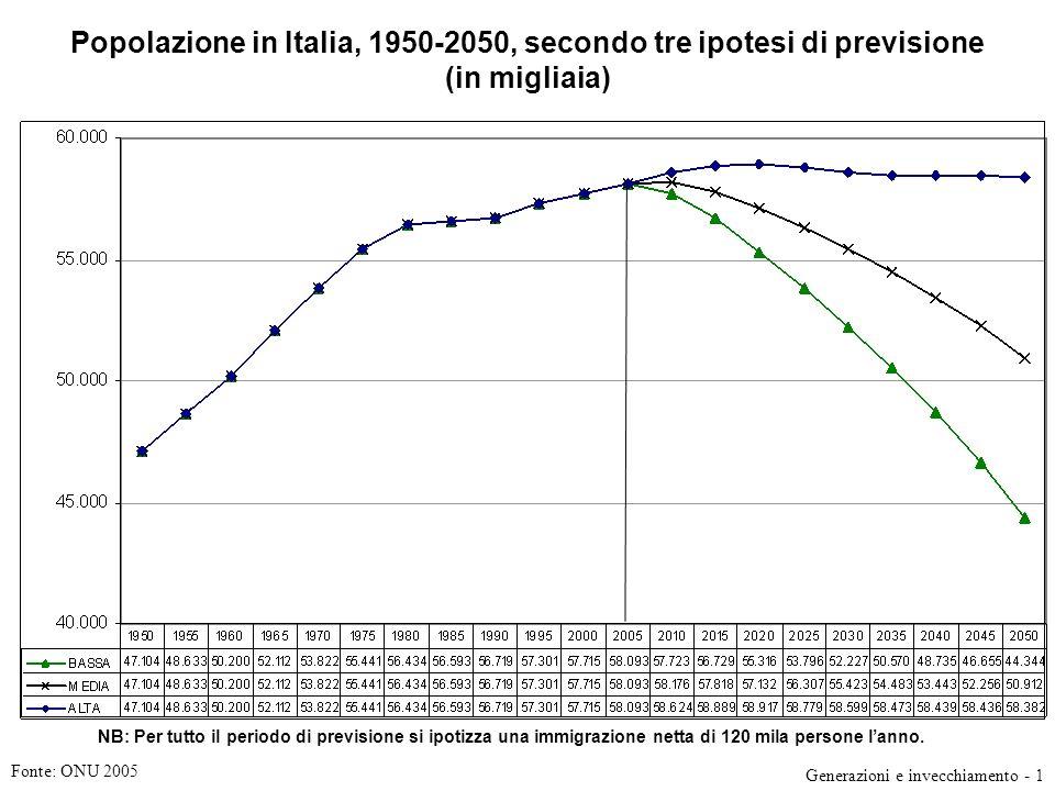 Popolazione in Italia, 1950-2050, secondo tre ipotesi di previsione (in migliaia)