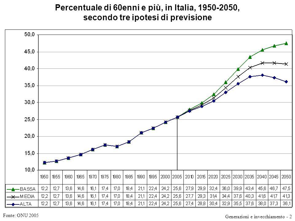 Percentuale di 60enni e più, in Italia, 1950-2050, secondo tre ipotesi di previsione