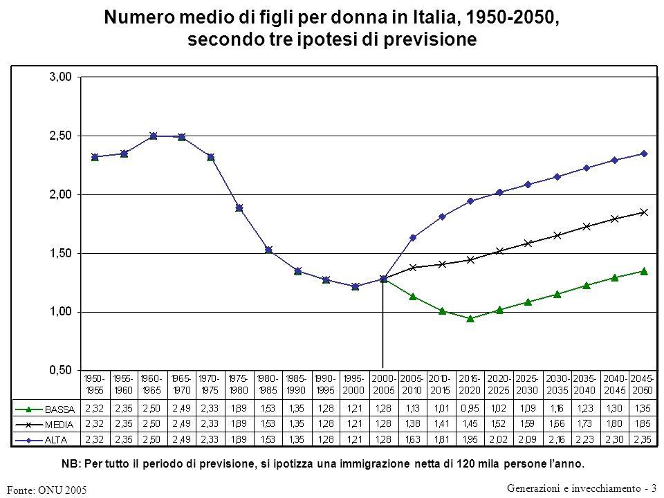 Numero medio di figli per donna in Italia, 1950-2050, secondo tre ipotesi di previsione