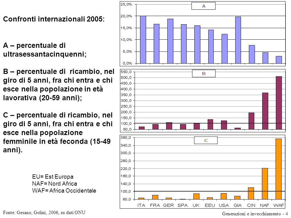 Confronti internazionali 2005: A – percentuale di ultrasessantacinquenni; B – percentuale di ricambio, nel giro di 5 anni, fra chi entra e chi esce nella popolazione in età lavorativa (20-59 anni); C – percentuale di ricambio, nel giro di 5 anni, fra chi entra e chi esce nella popolazione femminile in età feconda (15-49 anni). EU= Est Europa NAF= Nord Africa WAF= Africa Occidentale