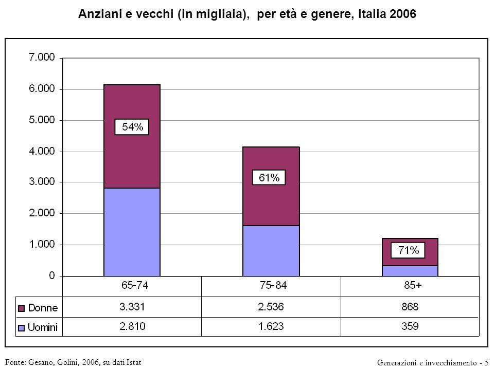 Anziani e vecchi (in migliaia), per età e genere, Italia 2006