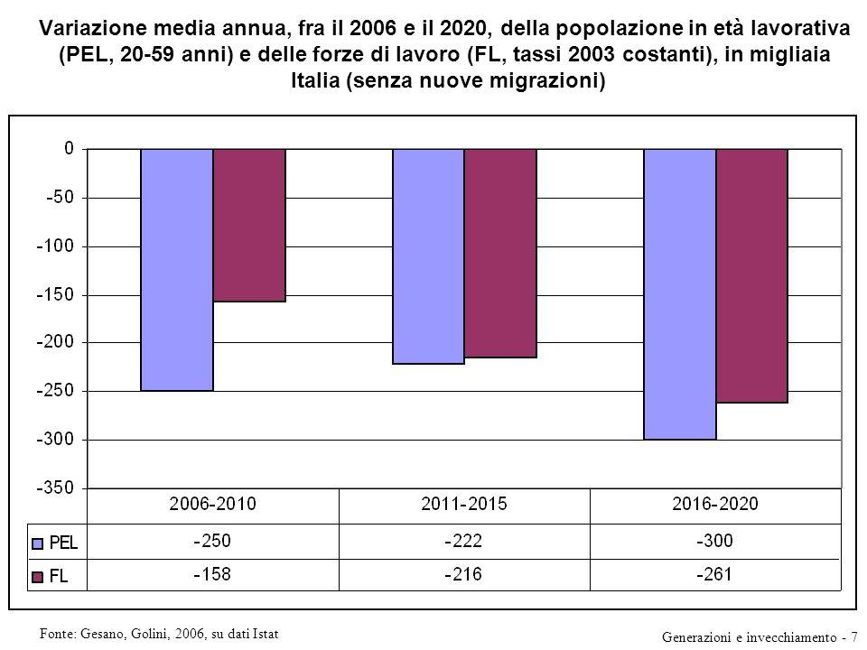 Variazione media annua, fra il 2006 e il 2020, della popolazione in età lavorativa (PEL, 20-59 anni) e delle forze di lavoro (FL, tassi 2003 costanti), in migliaia Italia (senza nuove migrazioni)