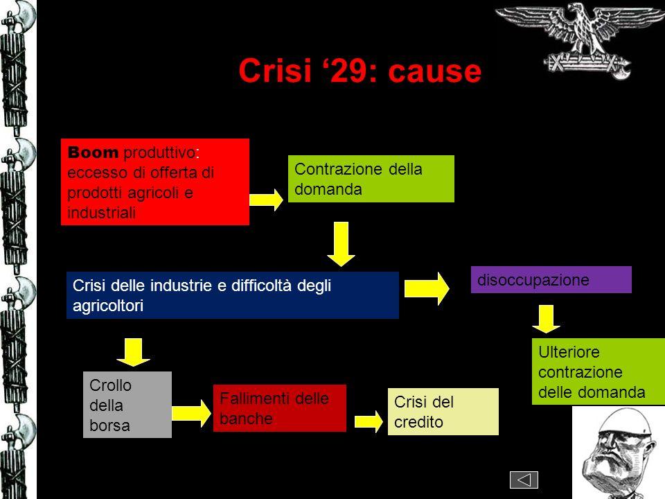 Crisi '29: cause Boom produttivo: eccesso di offerta di prodotti agricoli e industriali. Contrazione della domanda.