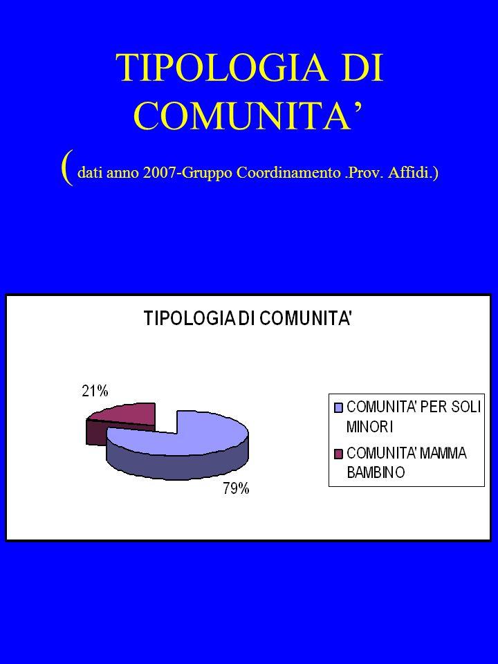TIPOLOGIA DI COMUNITA' ( dati anno 2007-Gruppo Coordinamento. Prov