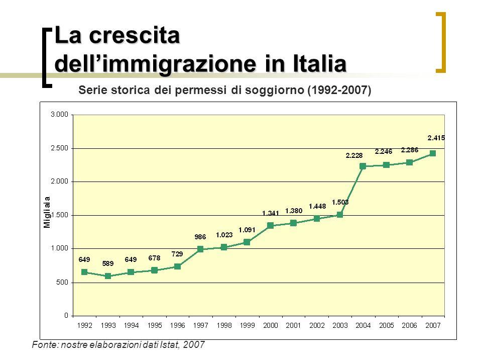 La crescita dell'immigrazione in Italia