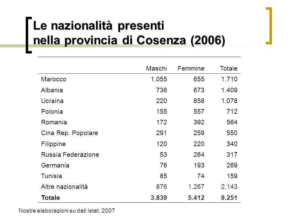 Le nazionalità presenti nella provincia di Cosenza (2006)