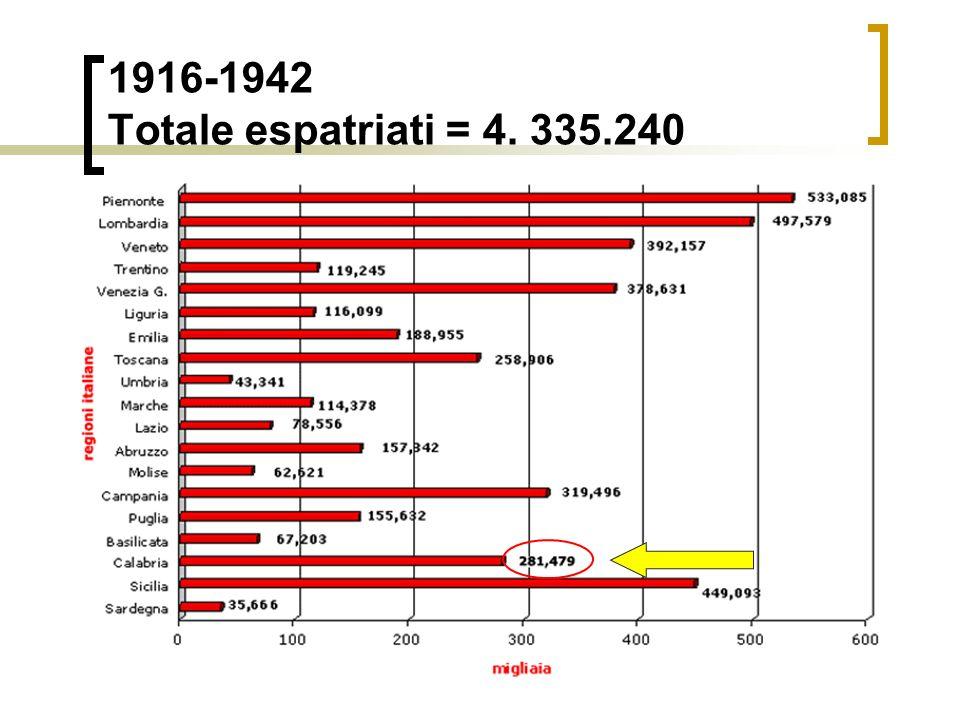 1916-1942 Totale espatriati = 4. 335.240