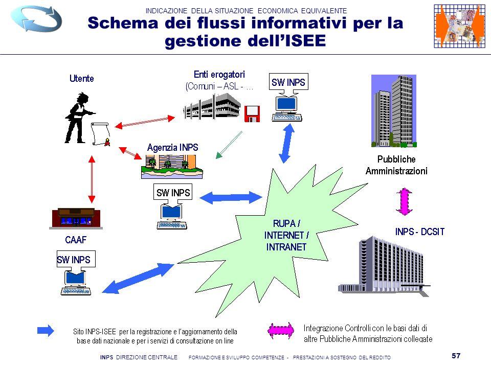 Schema dei flussi informativi per la gestione dell'ISEE