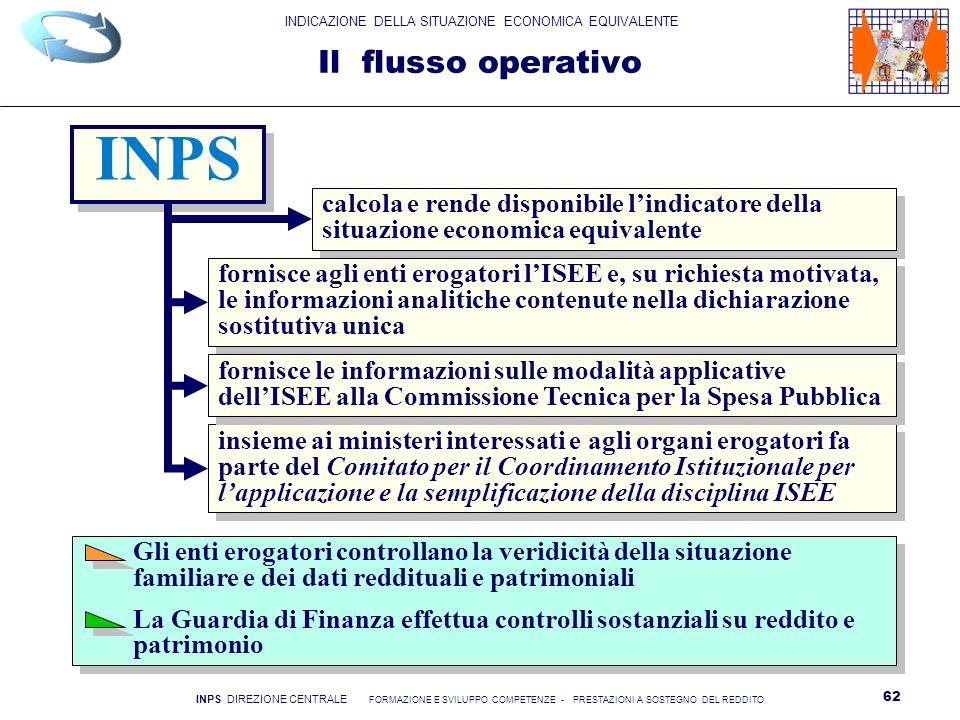 INPS Il flusso operativo