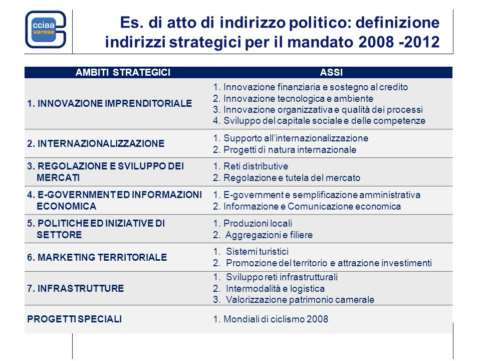 Es. di atto di indirizzo politico: definizione indirizzi strategici per il mandato 2008 -2012