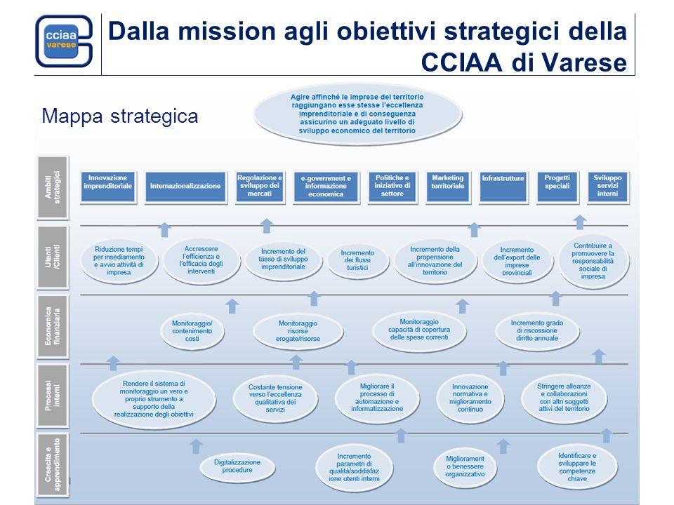 Dalla mission agli obiettivi strategici della CCIAA di Varese