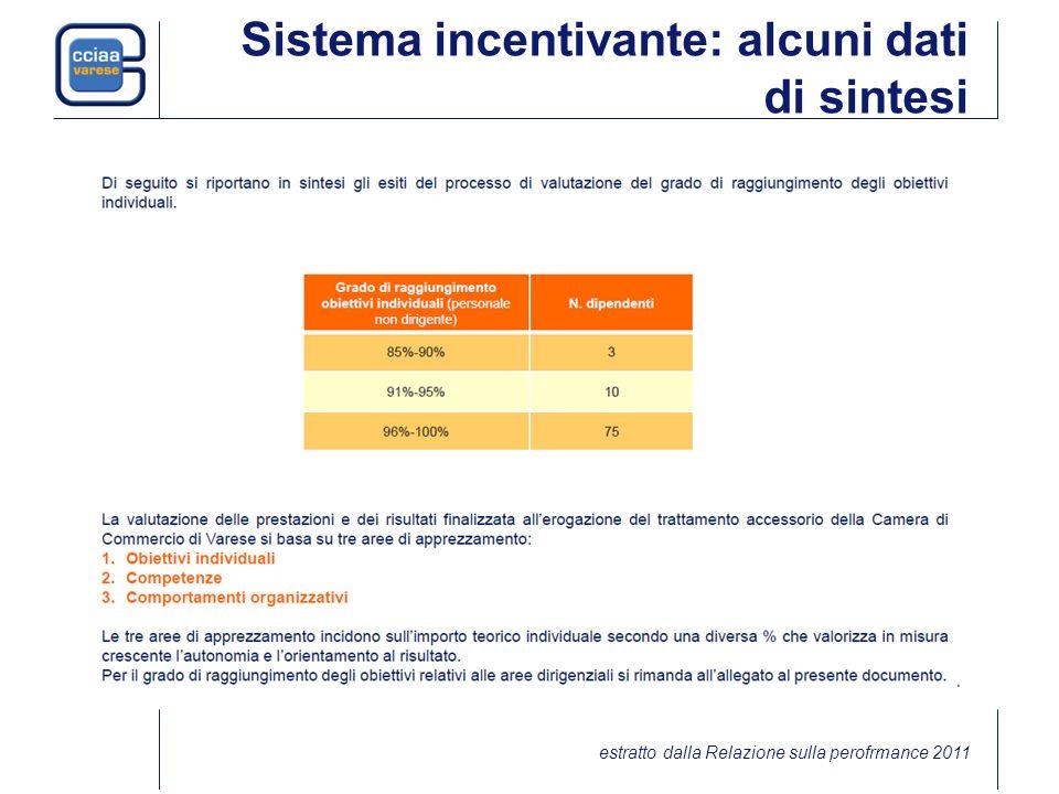 Sistema incentivante: alcuni dati di sintesi