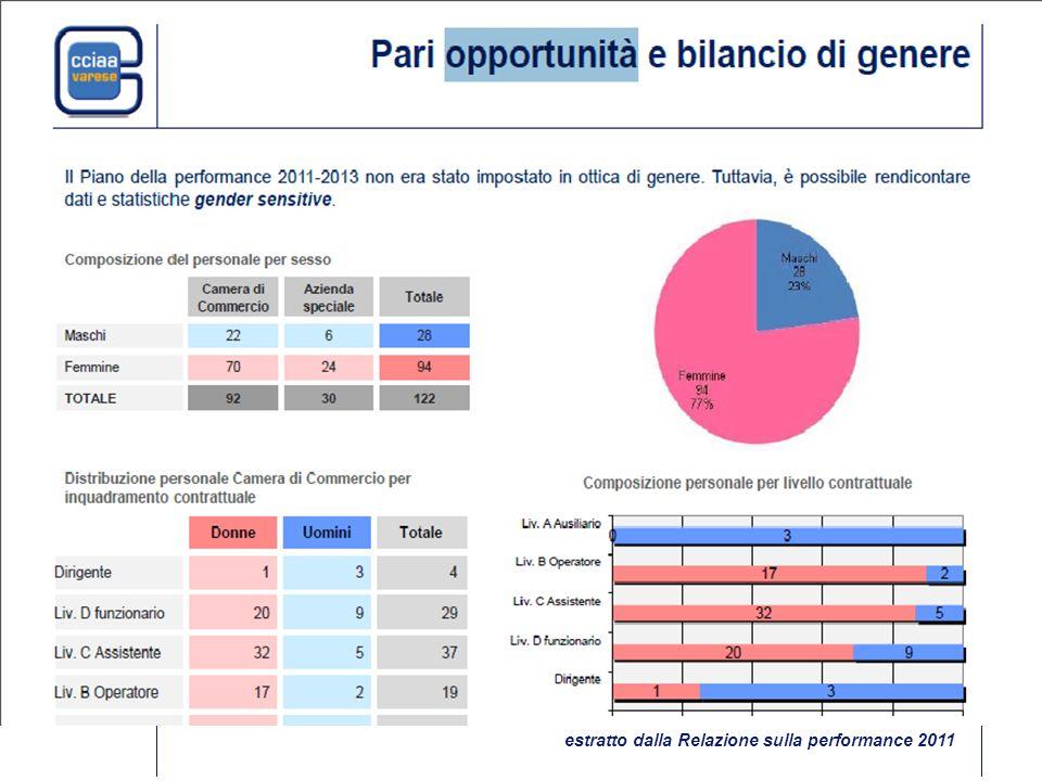 economicità, flessibilità gestionale, trasparenza, imparzialità e pari opportunità