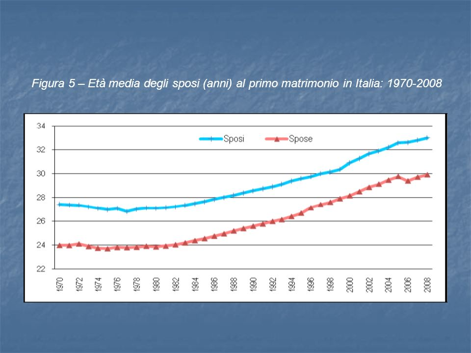 Figura 5 – Età media degli sposi (anni) al primo matrimonio in Italia: 1970-2008