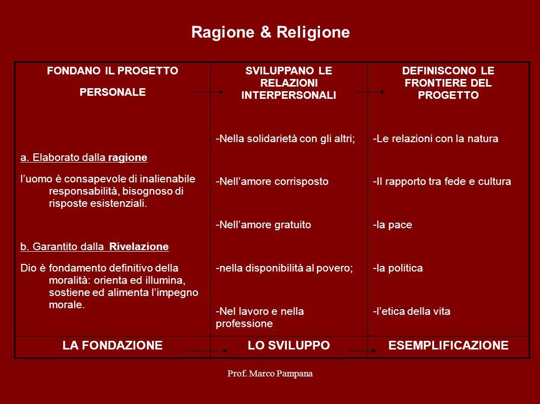 Ragione & Religione LA FONDAZIONE LO SVILUPPO ESEMPLIFICAZIONE