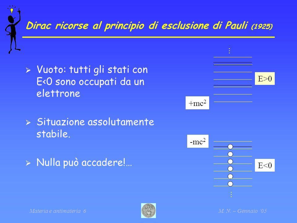Dirac ricorse al principio di esclusione di Pauli (1925)