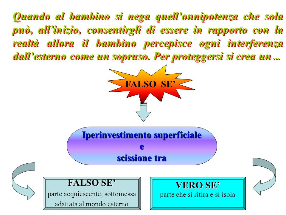 Iperinvestimento superficiale