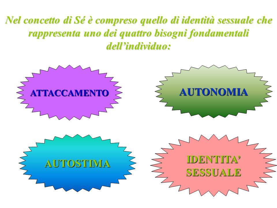 AUTONOMIA AUTOSTIMA IDENTITA' SESSUALE