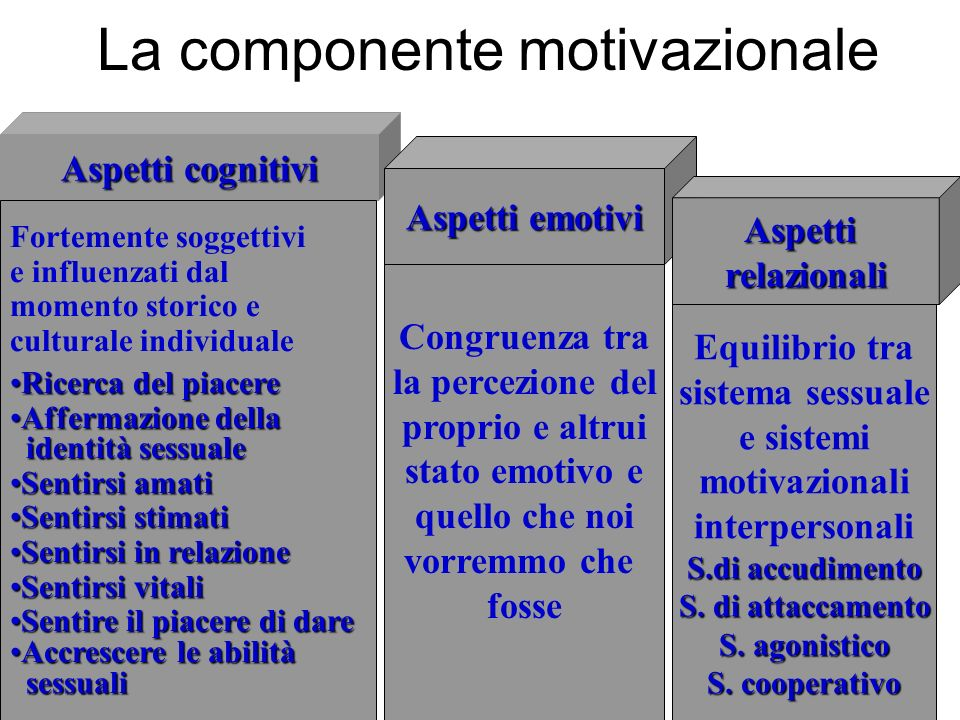 La componente motivazionale