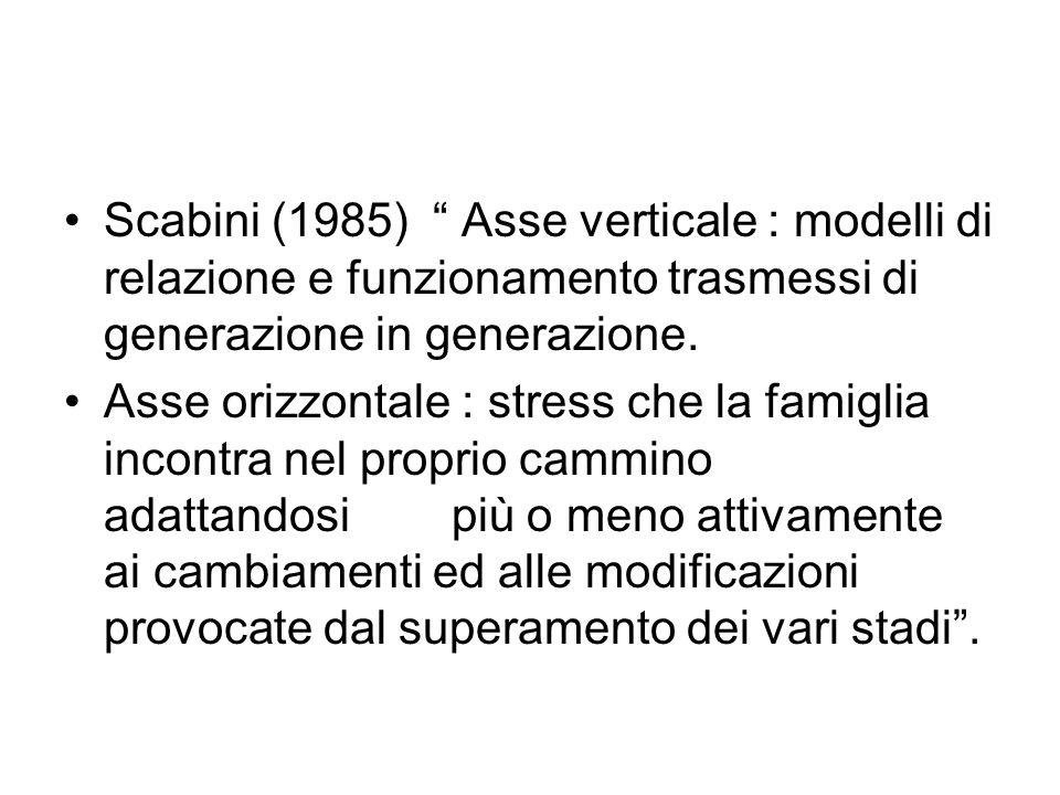 Scabini (1985) Asse verticale : modelli di relazione e funzionamento trasmessi di generazione in generazione.
