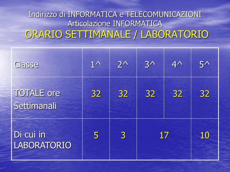 Classe 1^ 2^ 3^ 4^ 5^ TOTALE ore Settimanali 32 Di cui in LABORATORIO