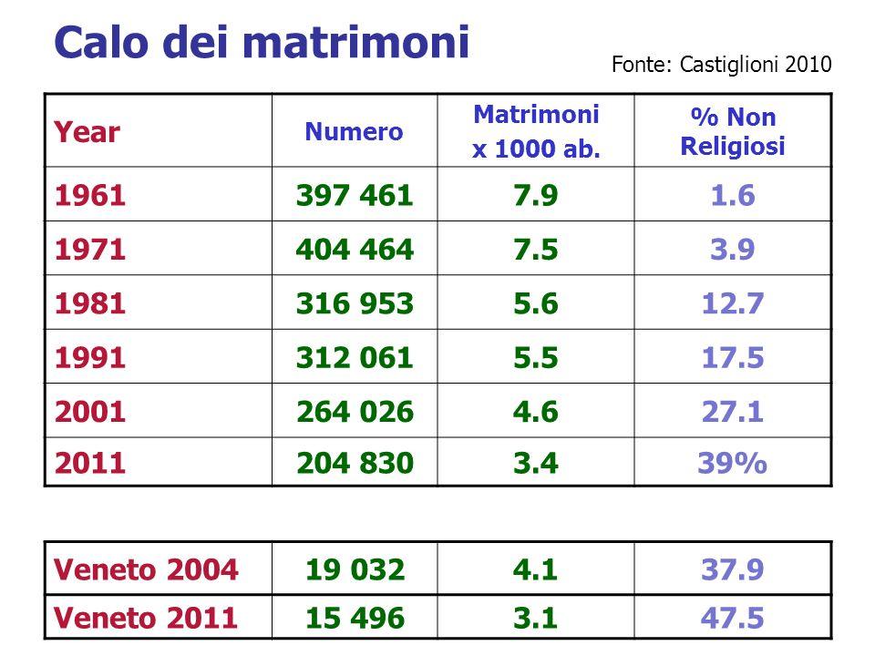 Calo dei matrimoni Year 1961 397 461 7.9 1.6 1971 404 464 7.5 3.9 1981