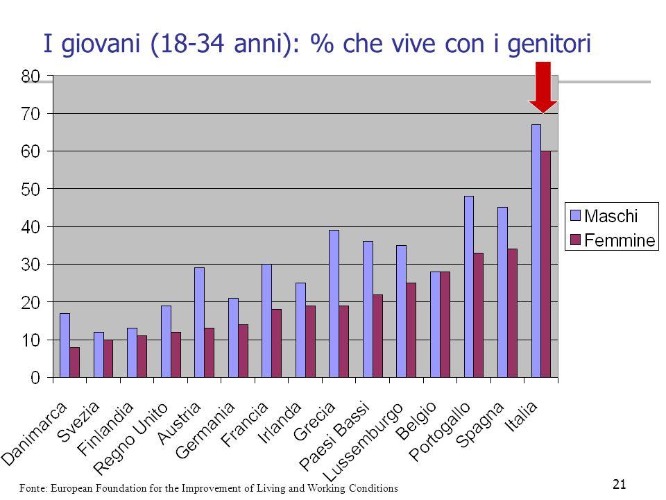 I giovani (18-34 anni): % che vive con i genitori