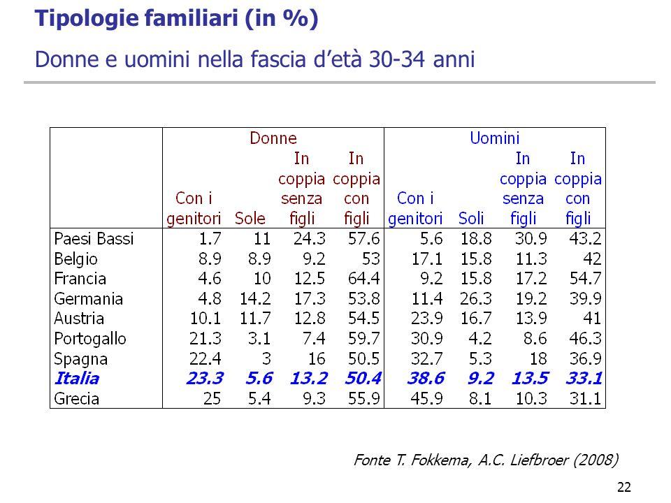 29/03/2017 Tipologie familiari (in %) Donne e uomini nella fascia d'età 30-34 anni.