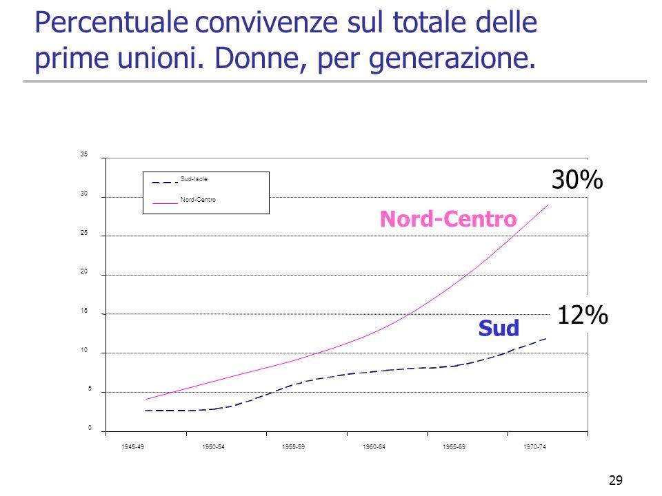 29/03/2017 Percentuale convivenze sul totale delle prime unioni. Donne, per generazione. 5. 10. 15.