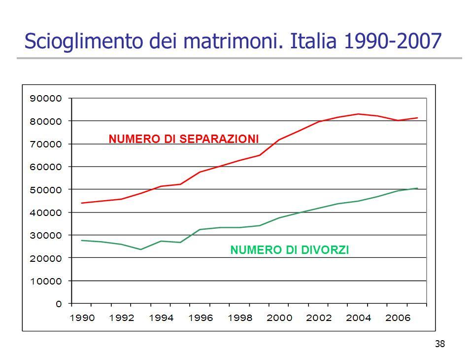 Scioglimento dei matrimoni. Italia 1990-2007