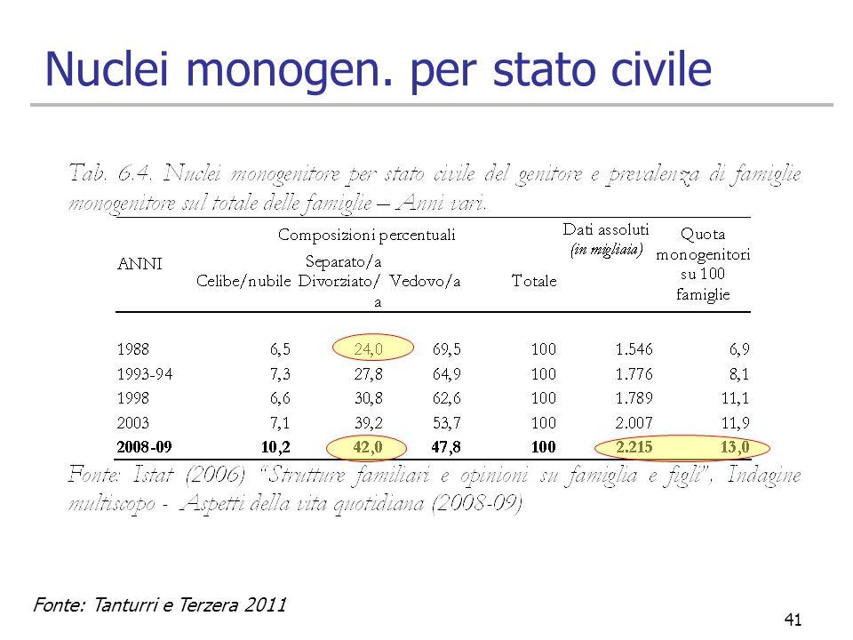 Nuclei monogen. per stato civile