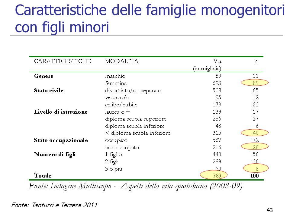 Caratteristiche delle famiglie monogenitori con figli minori