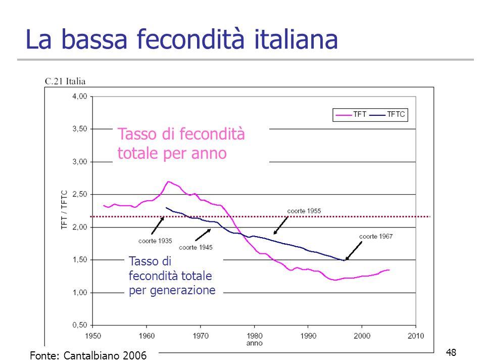 La bassa fecondità italiana