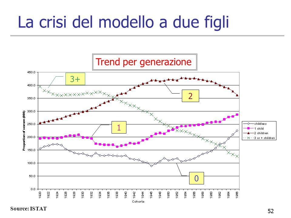 La crisi del modello a due figli