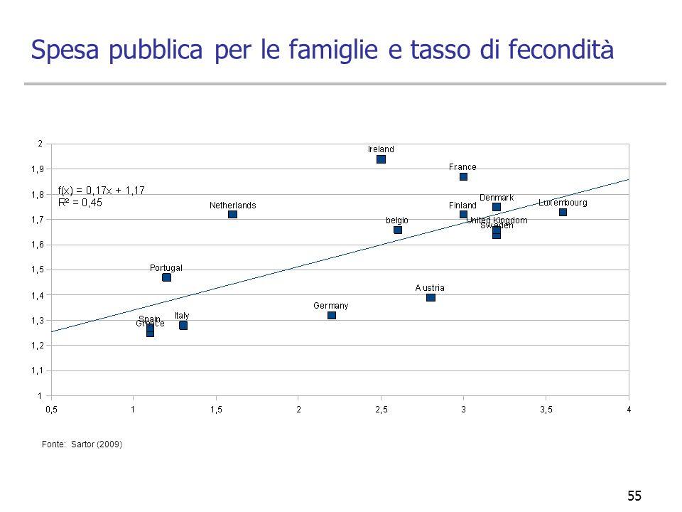 Spesa pubblica per le famiglie e tasso di fecondità
