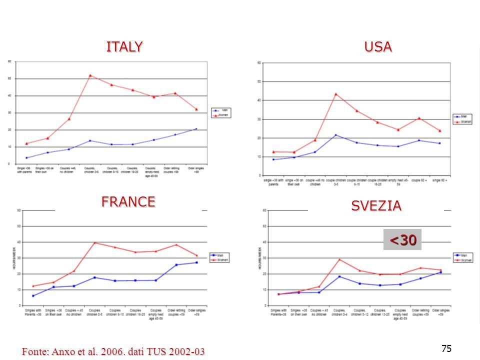 ITALY USA FRANCE SVEZIA <30