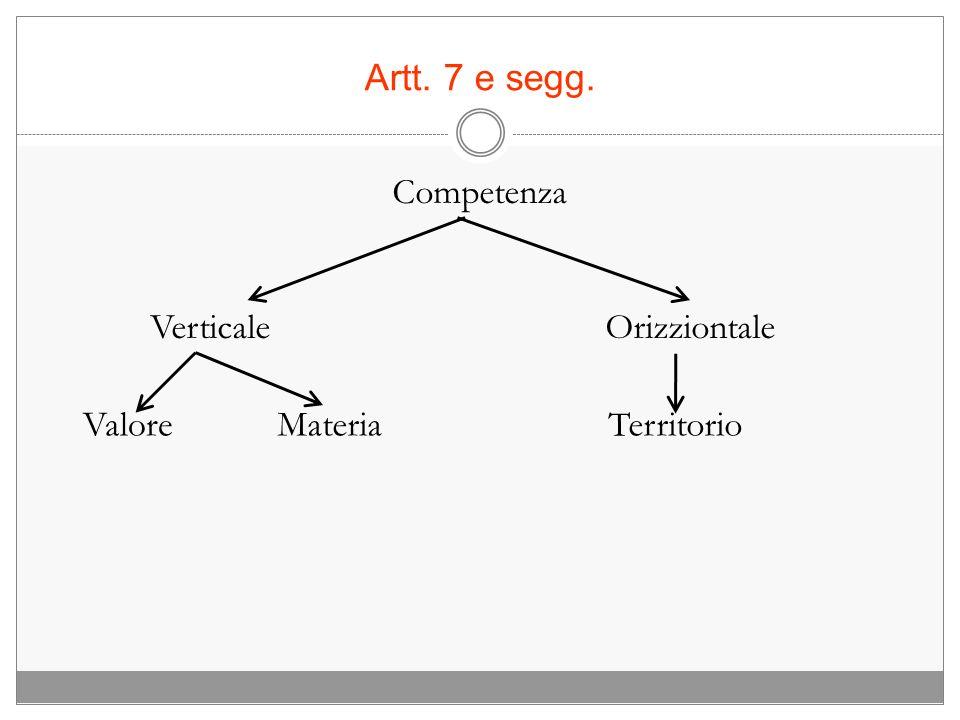 Artt. 7 e segg. Competenza Verticale Orizziontale Valore Materia