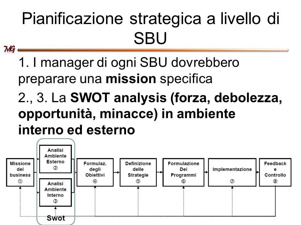 Pianificazione strategica a livello di SBU