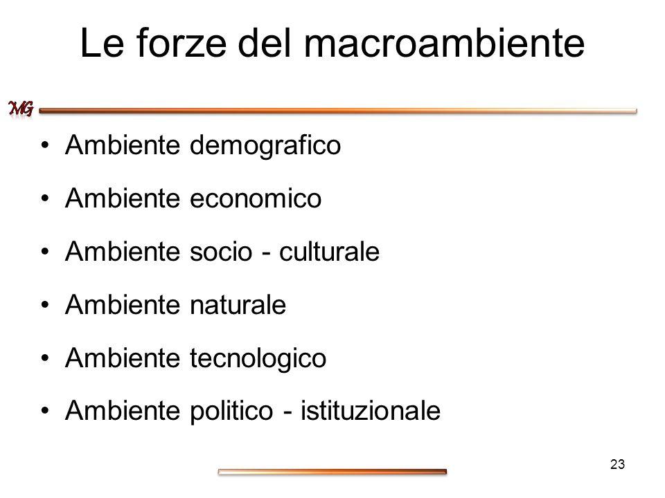 Le forze del macroambiente