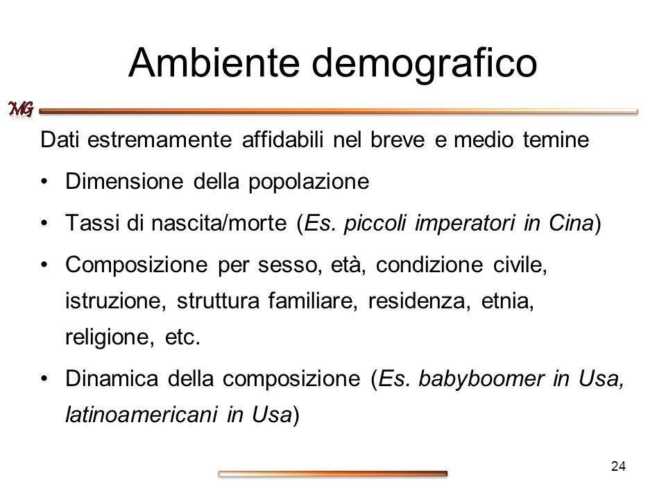 Ambiente demografico Dati estremamente affidabili nel breve e medio temine. Dimensione della popolazione.