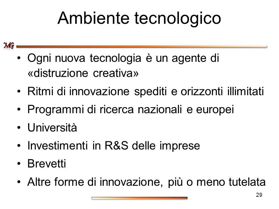 Ambiente tecnologico Ogni nuova tecnologia è un agente di «distruzione creativa» Ritmi di innovazione spediti e orizzonti illimitati.