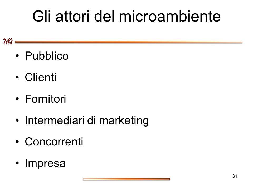 Gli attori del microambiente