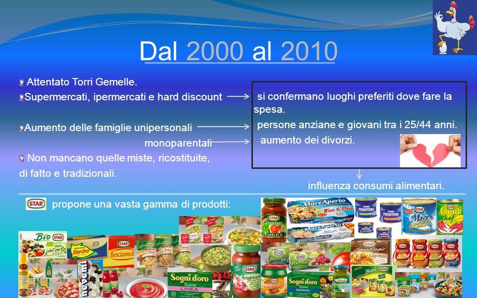 Dal 2000 al 2010 Attentato Torri Gemelle.